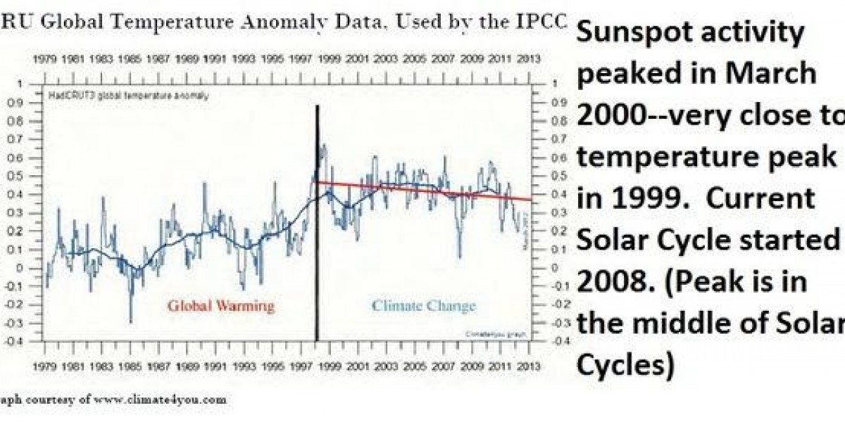 Photo: What's The Bright Spot for Investors in Global Cooling? Part II